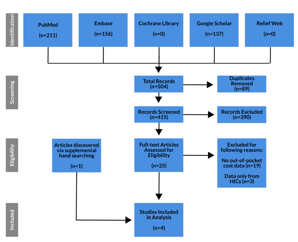 Figure 1: PRISMA Flow Diagram