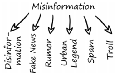 Figure 1: Key Terms Related to Misinformation. Adapted from Wu, Liang, Morstatter, Fred, Carley, Kathleen, & Liu, Huan. (2019). Misinformation in Social Media. SIGKDD Explorations, 21(2), 80-90.