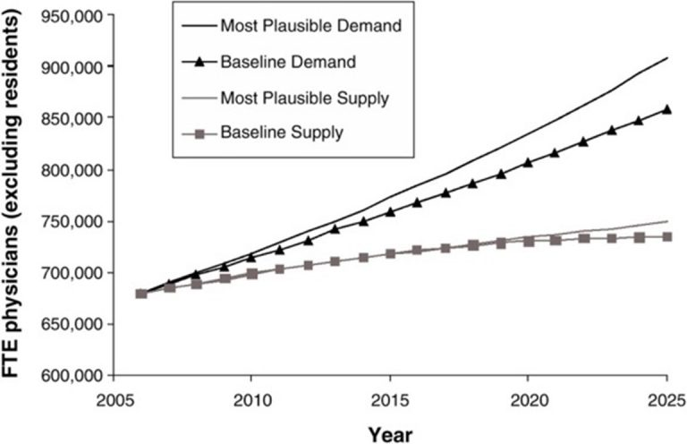 Figure 1: Gaps in Supply and Demand for Physician Workforce