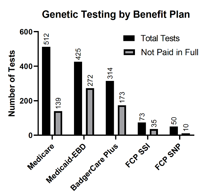 Figure 1: Testing by Benefit Plan