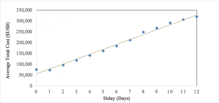 Figure 1. Average Total Cost per Day of Delay (Data drawn from the 2014 California Public Patient Discharge Data