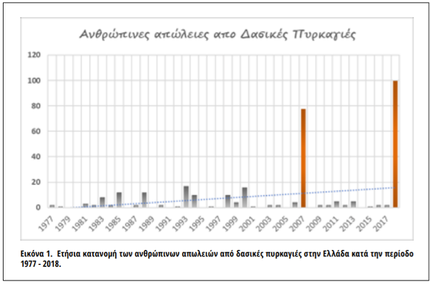 Figure 11: Annual distribution of human loss due to fires in Greece from 1977-2018 [Source: Dimitrakoupoulos et. al (no 19)f]