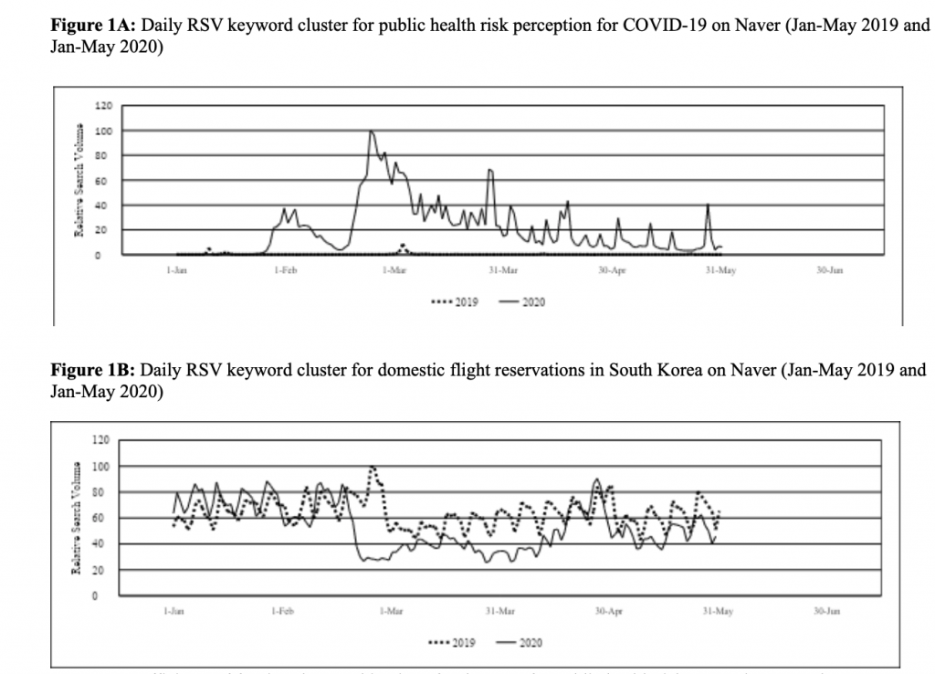 Figure1a - Lin - Edition 26 - Using Internet Search Queries on the Public Health Perception of Risk Towards COVID-19 to Predict Domestic Air-Travel Volume in South Korea