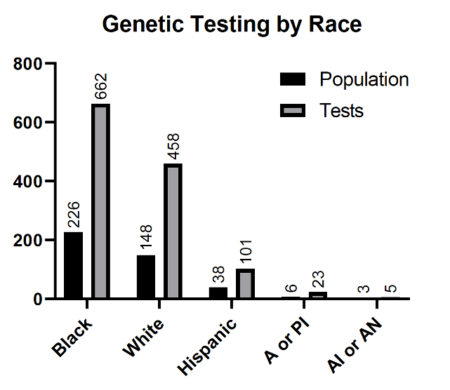 Figure 2: Genetic Tests and Number of Patients Tested by Race