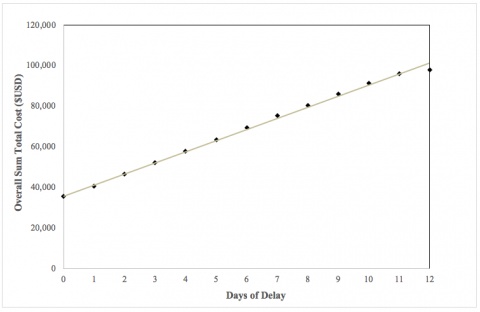 Figure 2. Overall Sum Total Cost per Day of Delay
