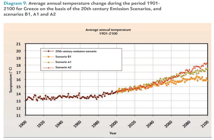 Figure 3: Changes in average annual temperatures in Greece 1900-2100. (Source: https://www.dianeosis.org/en/2017/08/impact-climate-change-greek-economy/#:~:text=1.,by%2010%25%20in%20the%20winter.)