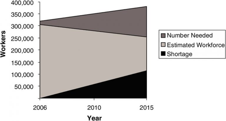 Figure 3: Gaps in Supply and Demand for Clinical Laboratory Workforce
