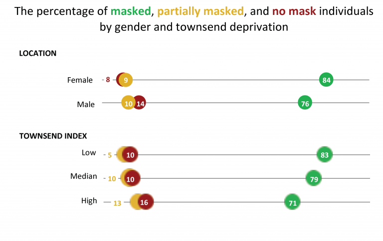Figure 2. The percentage of masked, partially masked, and non-masked individuals by gender and townsend deprivation