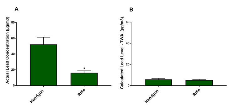 Figure 6: Personal Lead Exposure Levels (Handgun Compared to Rifle)