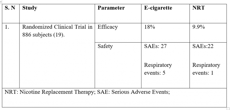 Edition 28 – Safety and Efficacy of Alternative Tobacco Products in Smoking Cessation: A Scientific Review on E-cigarettes