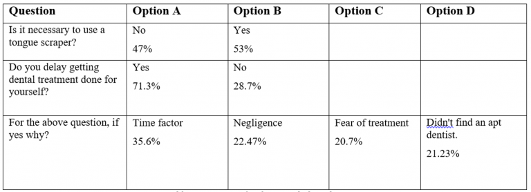 Edition 28 – Knowledge, Behavior, and Attitude Towards Oral Health among a Population Visiting a Dental College and Hospital in South India: A Cross-sectional Study