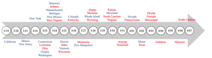 Figure 1. Dates of state-wide stay-at-home orders across 42 states. States are colored in accordance with political affiliation as determined by results of the 2016 presidential election (Republican states in red, Democratic states in blue)