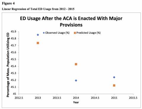 Figure 4 shows Linear Regression for ED usage from the years 2012 – 2015. Linear regression was calculated using the percentages of total ED usage calculated from total usage numbers and the Massachusetts population. An R square value of 0.69 and p-value of 0.35 were found, indicating that though it is not statistically significant, there was a moderate decrease in ED usage between the years of 2012 – 2015.