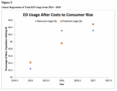 Figure 5 shows Linear Regression for ED usage from the years 2014 – 2018. Linear regression was calculated using the percentages of total ED usage calculated from total usage numbers and the Massachusetts population. An R square value of 0.75 and p-value of 0.34 were found.