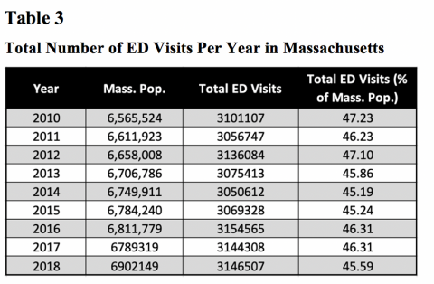 Table 3 shows the total number of ED visits per year in Massachusetts from 2010-2018. The total visits are shown in raw numbers, and in percentages calculated from the Massachusetts population of the given year to allow comparison across years. The percent of the population using the ED decreases 1.91% from 2012-2014 and remains level until 2016 when usage increases again.