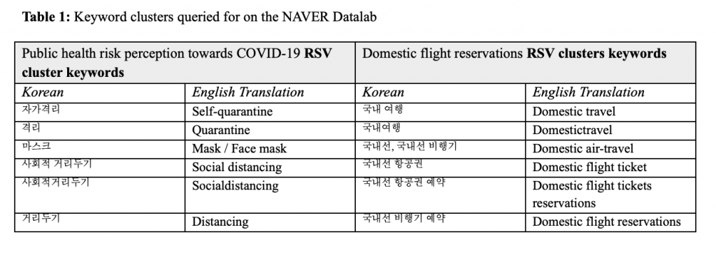 Edition 26 - Using Internet Search Queries on the Public Health Perception of Risk Towards COVID-19 to Predict Domestic Air-Travel Volume in South Korea