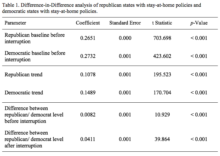 Table 1. Difference-in-Difference analysis of Republican states with stay-at-home policies and Democratic states with stay-at-home policies.