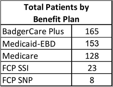 Table 1: iCare patients receiving genetic testing per benefit plan