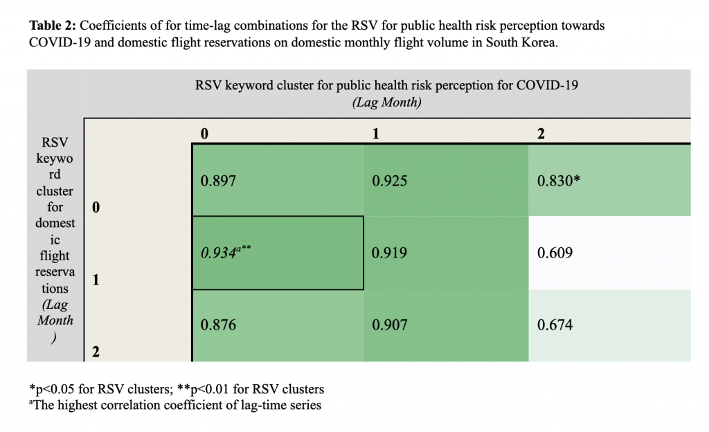 Table 2 - Edition 26 - Using Internet Search Queries on the Public Health Perception of Risk Towards COVID-19 to Predict Domestic Air-Travel Volume in South Korea
