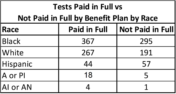 Table 3: Testing Payment by Race (A or PI: Asian or Pacific Islander; AI or AN: American Indian or Alaskan Native)