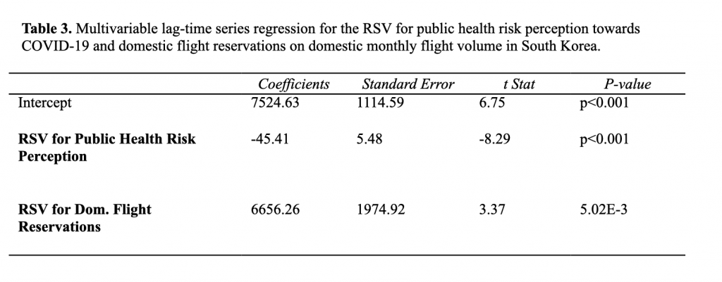 Table 3 - Lim - Edition 26 - Using Internet Search Queries on the Public Health Perception of Risk Towards COVID-19 to Predict Domestic Air-Travel Volume in South Korea