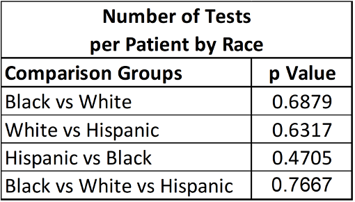 Table 4: Statistical Analysis Between Racial Sub-Populations