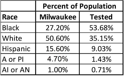 Table 5: Milwaukee and testing population racial demographics (A or PI- Asian or Pacific Islander; AI or AN - American Indian or Alaskan Native_