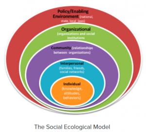Figure. 1 Socioecological Model: Source: http://www.cdc.gov/violenceprevention/overview/social-ecologicalmodel.html