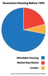 Figure 2a: Downtown Los Angeles Housing Before 1999