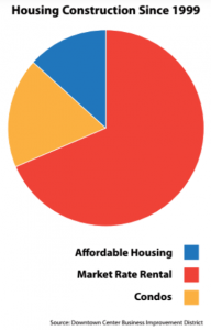 Figure. 2b Downtown Los Angeles Housing Construction After 1999