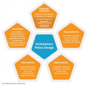 Figure 3: Inclusionary Policy Design Framework