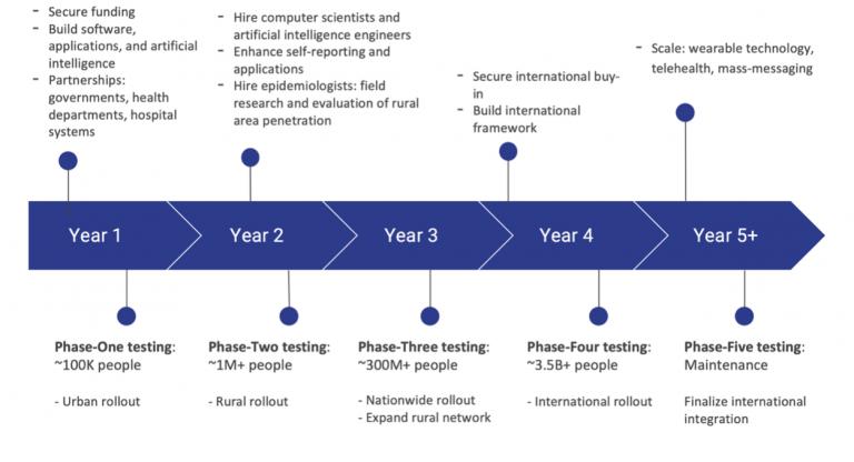 Figure 2: Proposed Timeline