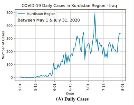 Figure 1: COVID-19 Daily Cases in Kurdistan Region - Edition 29 – The COVID-19 Pandemic in the Kurdistan Region of Iraq