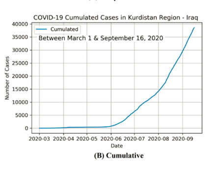 Figure 3: COVID-19 Cumulated Cases in Kurdistan Region - Edition 29 – The COVID-19 Pandemic in the Kurdistan Region of Iraq