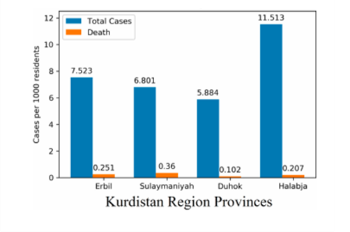 Figure 3. COVID-19 Cases and Deaths per 1000 resident in Provinces of Kurdistan Region, Iraq