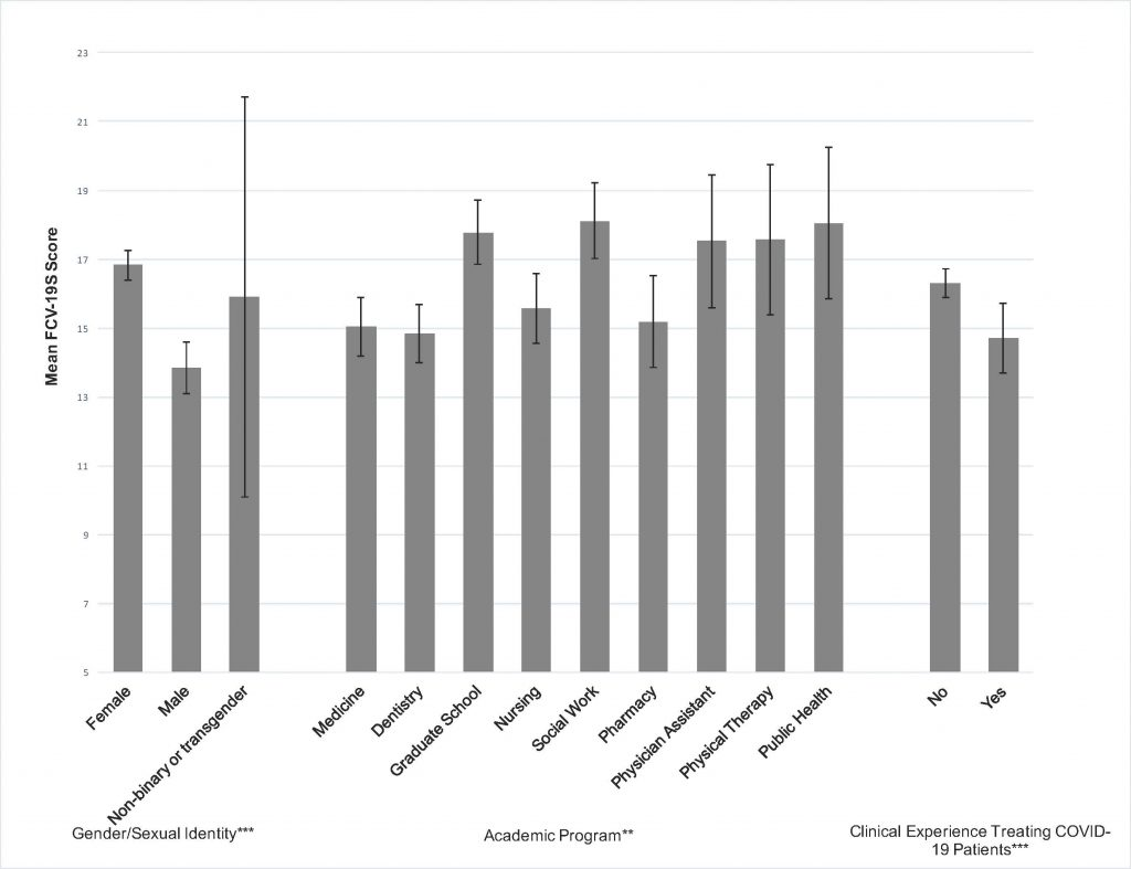 Edition 29 – Mental Health and Substance Use in Colorado Healthcare and Graduate Students During COVID-19: A Mixed-Methods Investigation