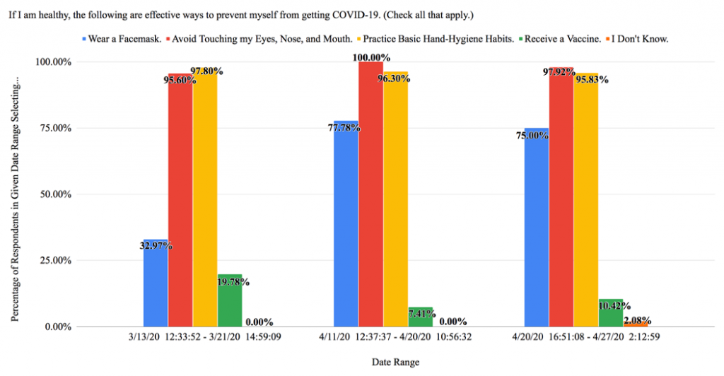 Figure 1: Responses Divided by Date Range for Question #5: Prevention (N = 166)