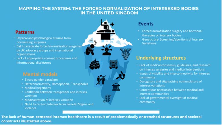 Figure 2. Iceberg System Model of Forced Normalization of Intersex Bodies in United Kingdom
