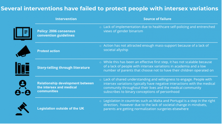Figure 3. Failed Interventions to protect people with intersex variations