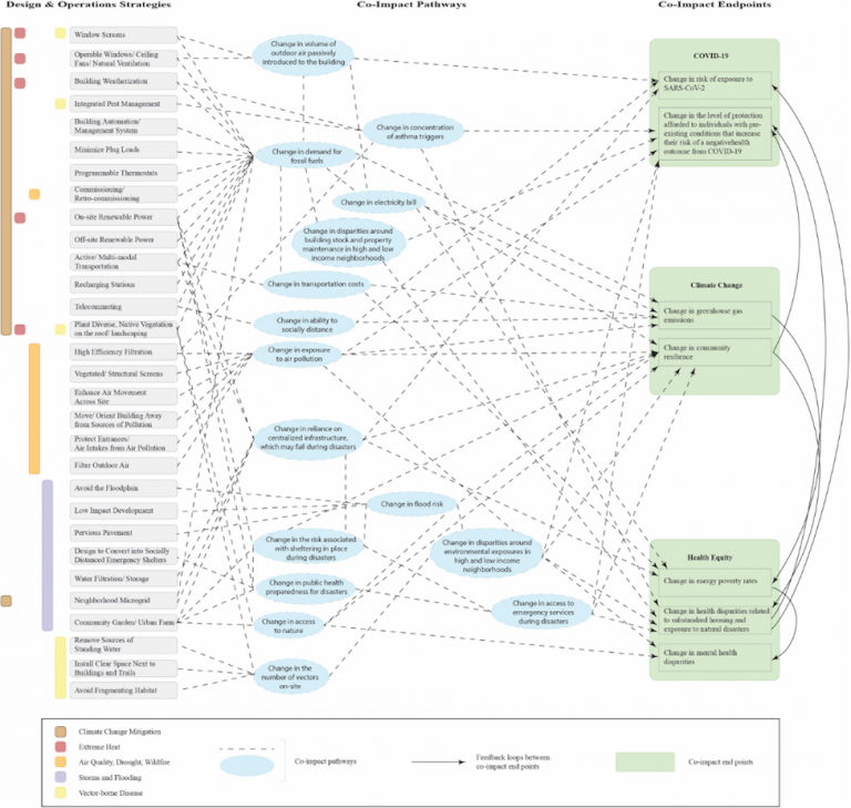 Figure 1. Co-Benefit Conceptual Framework of the Interrelated Nature of Building Design and Operations Strategies with COVID-19, Climate Change, and Health Equity Outcomes