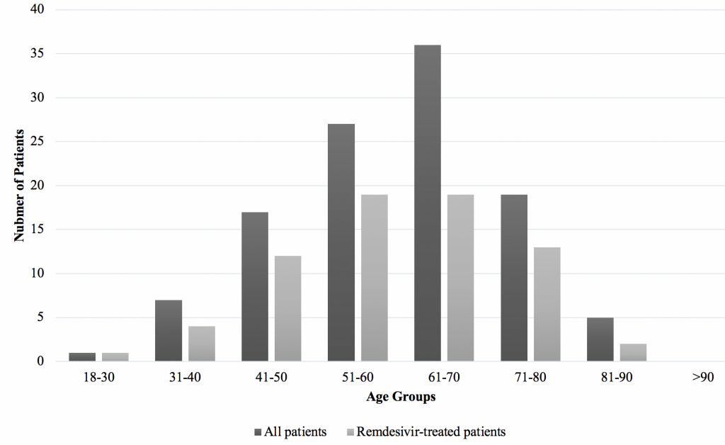 Figure 1: Age Distribution of Covid-19 Patients Treated With Dexamesthasone Only Versus Dexamethasone and Remdesivir