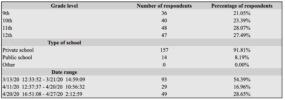 Table 1: Respondent Demographics by Grade Level, Type of High School, & Date Range (N = 171)
