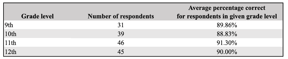 Table 6: Average Score for Respondents in Each Grade Level (N = 161)