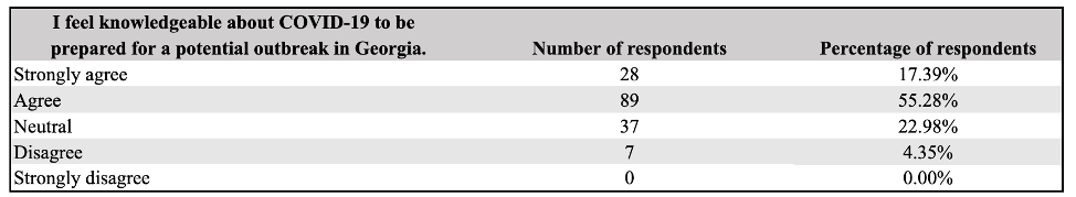 Table 7: Student Confidence in Outbreak-Response Capabilities (N = 161)