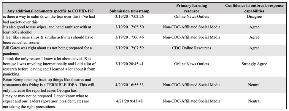 Table 8: Select Additional Comments & Respondents' Corresponding Submission Timestamps, Primary Learning Resources, and Confidence in Outbreak-Response Capabilities