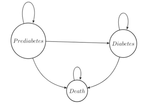 Figure 1: Markov Model Used to Estimate Morbidity/Mortality of Diabetes