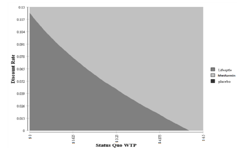 Fig. 3: Two-Way Sensitivity Analysis on Status Quo Willingness to Pay (WTP) and Discount Rate