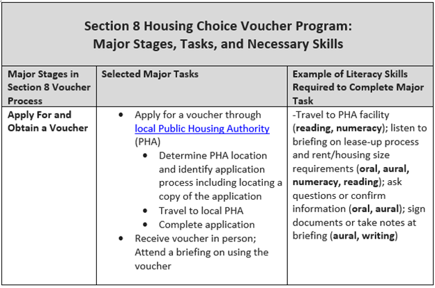 Section 8 Housing Choice Voucher Program: Majo States, Tasks, and Necessary Skills
