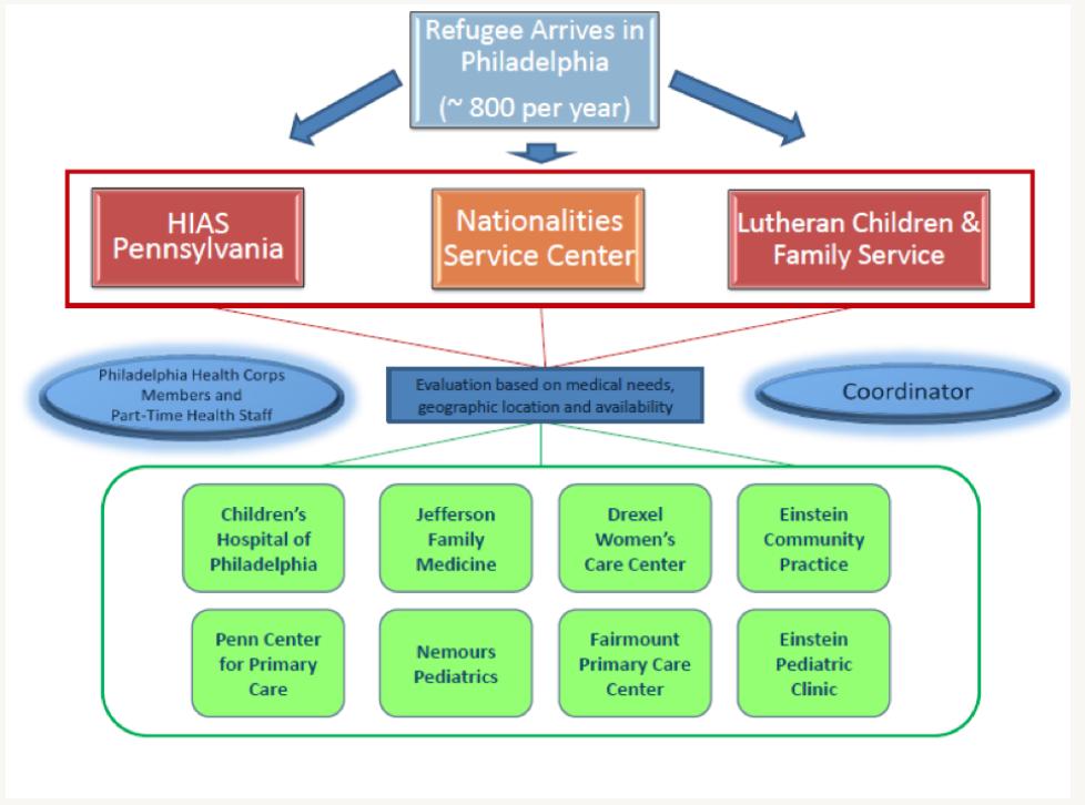 Figure 1. Philadelphia Refugee Health Collaborative, Updated November 2015
