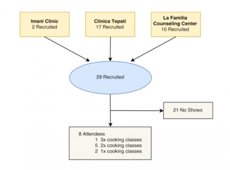 Figure 2. Twenty-nine patients were recruited. One patient attended three cooking classes, five patients attended two cooking classes, and two patients attended one cooking class.